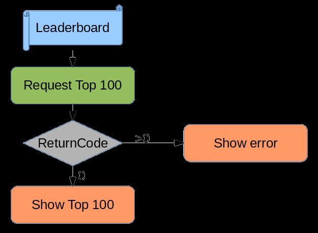 leaderboard-diagram