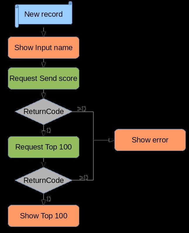 new-record-diagram