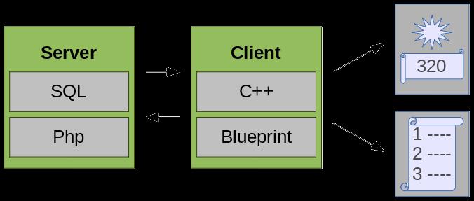 client-server-squema