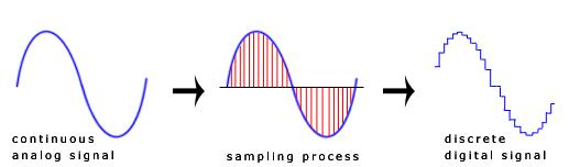 discrete_signal_wave