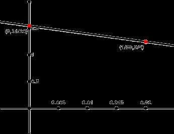 threshold_line
