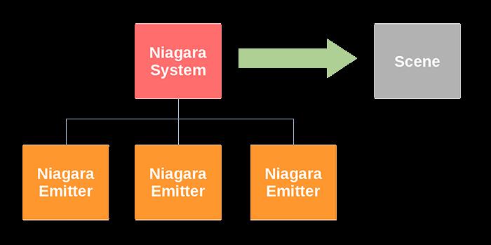 niagara_system_emitter