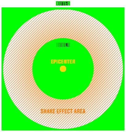 shake_effect_diagram